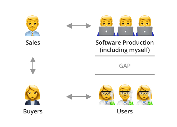 Diagram showing the relationships between different groups, underlining the lack of contact between the software production team and users