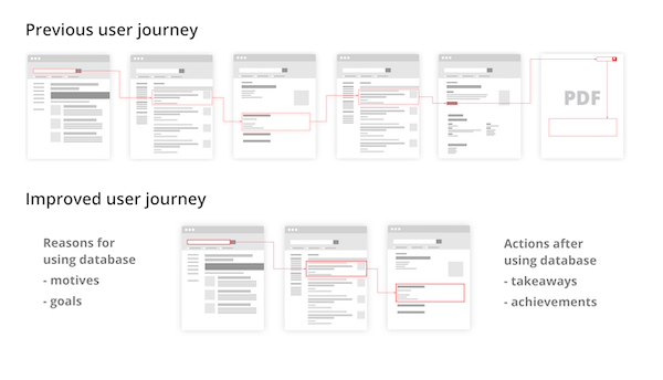 Diagram comparing the reduced number of steps between the old and new user journeys, as well as an appreciation of what the user does before and after coming to the database