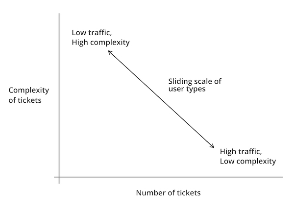 Graph showing the relationships between different types of users along a sliding scale of numbers of tickets versus complexity of tickets