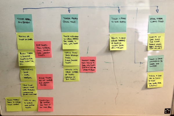 Whiteboard with post-it notes and written text, describing simple discoveries in the user journey